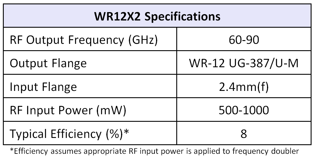 WR12x2table07252016