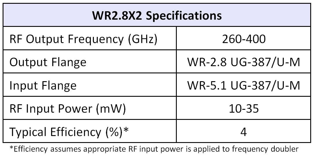 WR2.8x2table07252016