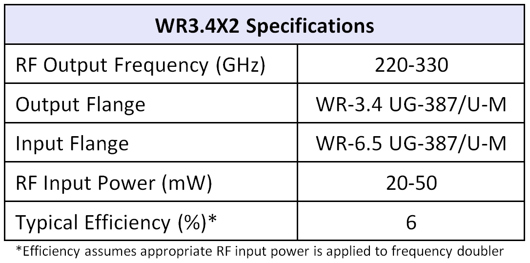 WR3.4x2table07252016