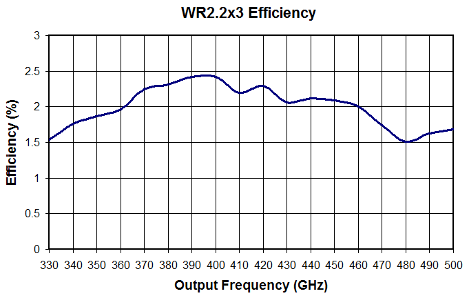 415-wr2p2x3revised-graph
