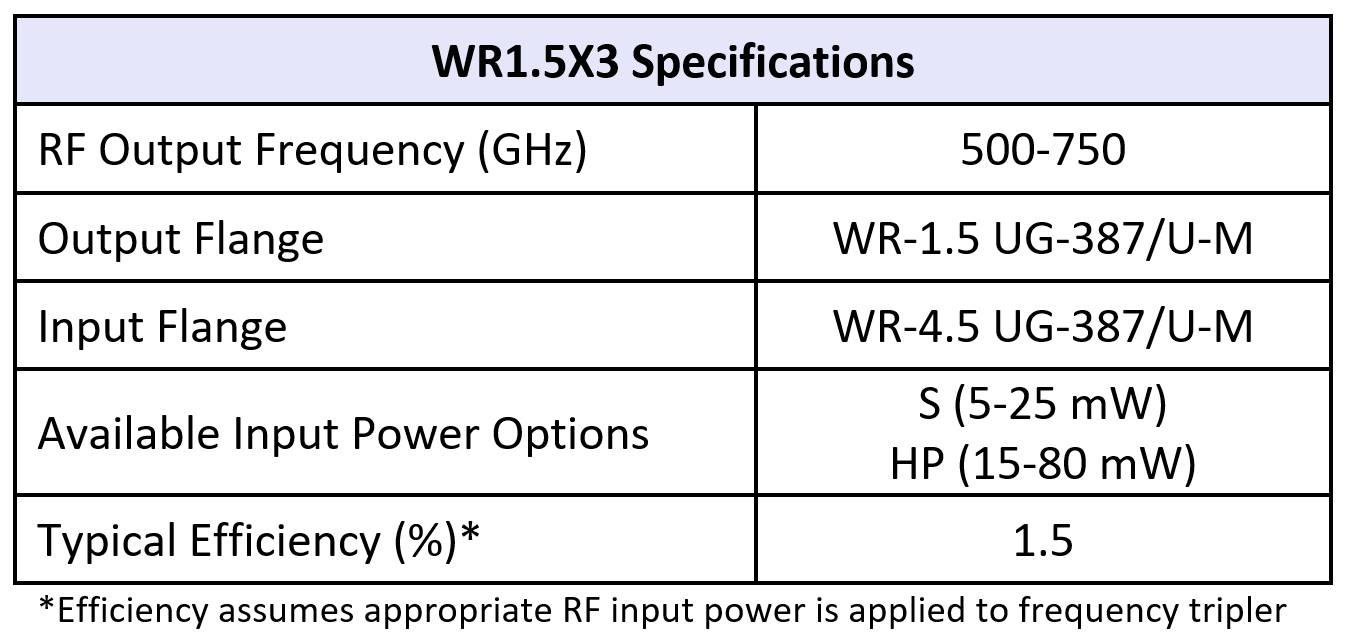 WR1.5x3table07082019