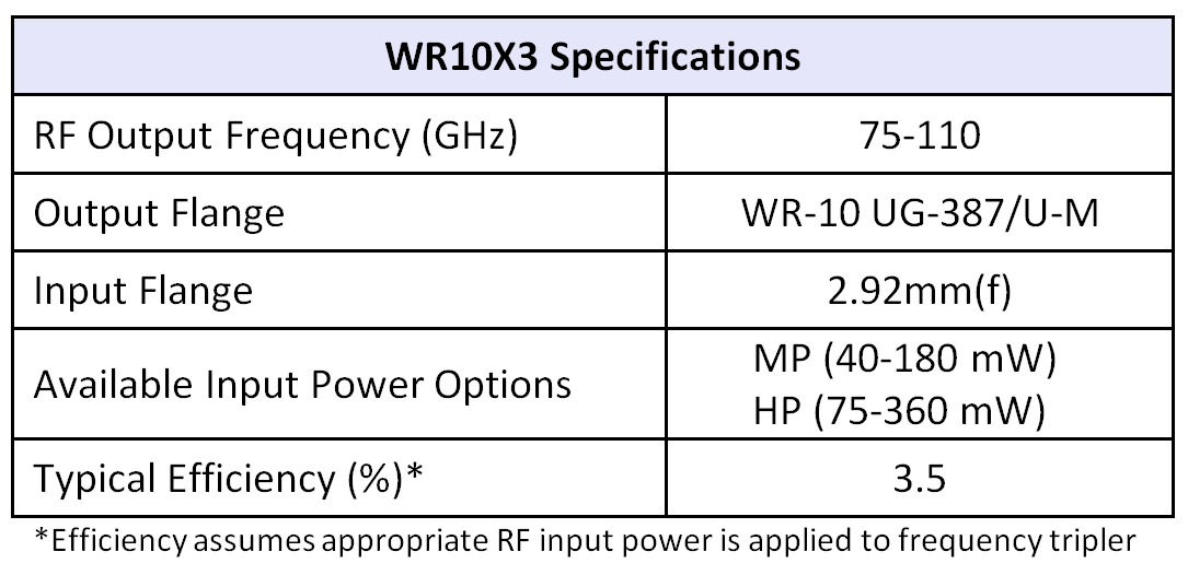 WR10x3table07252016