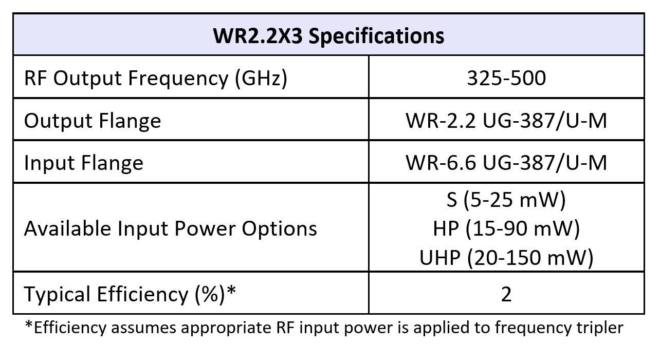 WR2.2x3table07082019