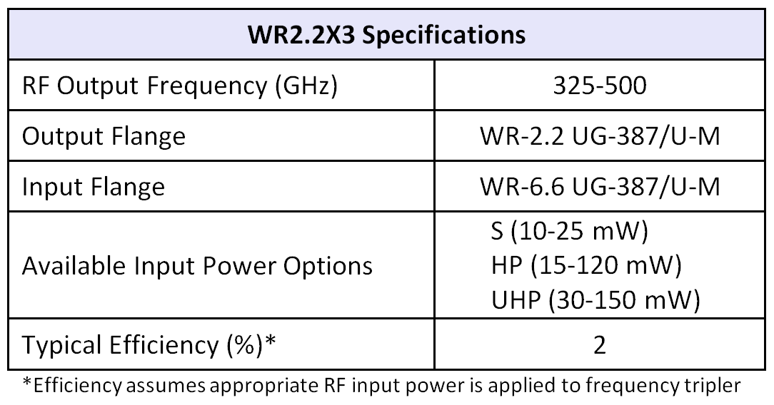 WR2.2x3table07252016