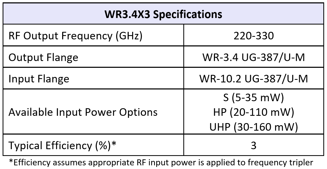 WR3.4x3table07082019