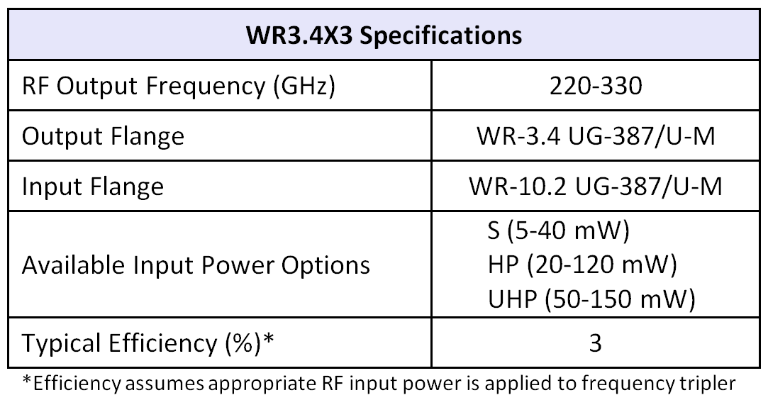 WR3.4x3table07252016
