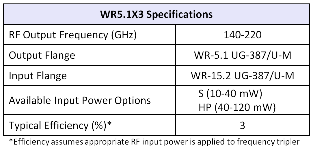 WR5.1x3table07252016