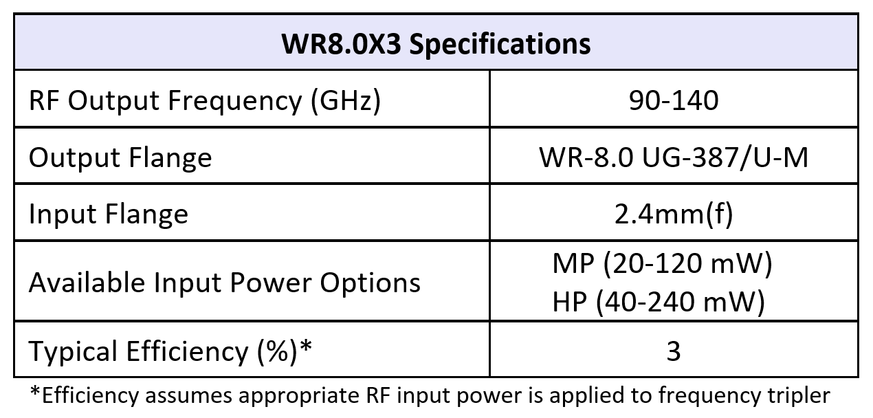 WR8.0x3table07092019