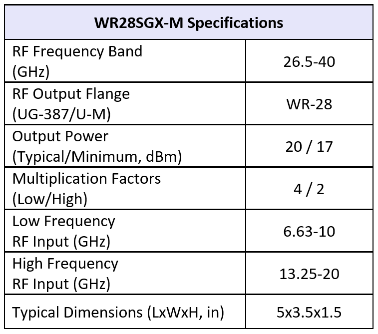 SGX WR15M table11 19 19