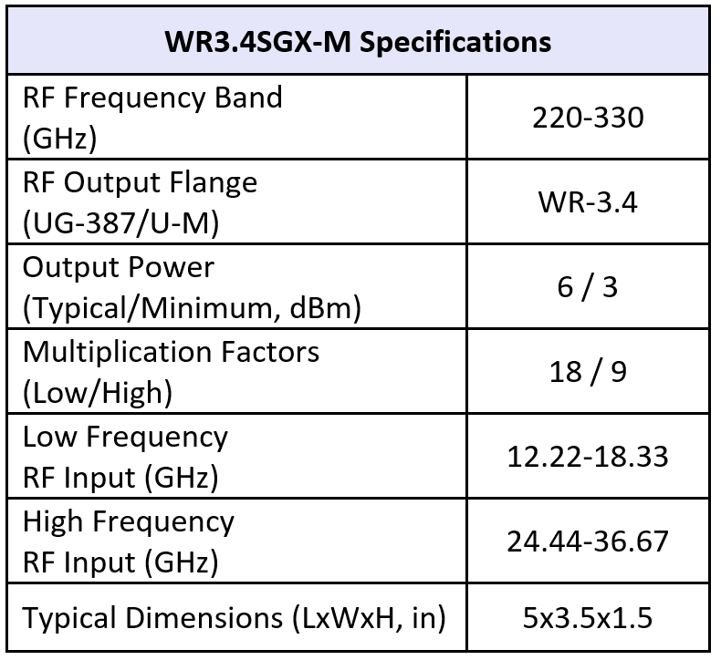 SGX WR3.4 M table01 02 20