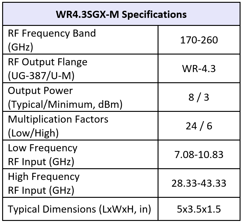 SGX WR4.3M table11 25 19