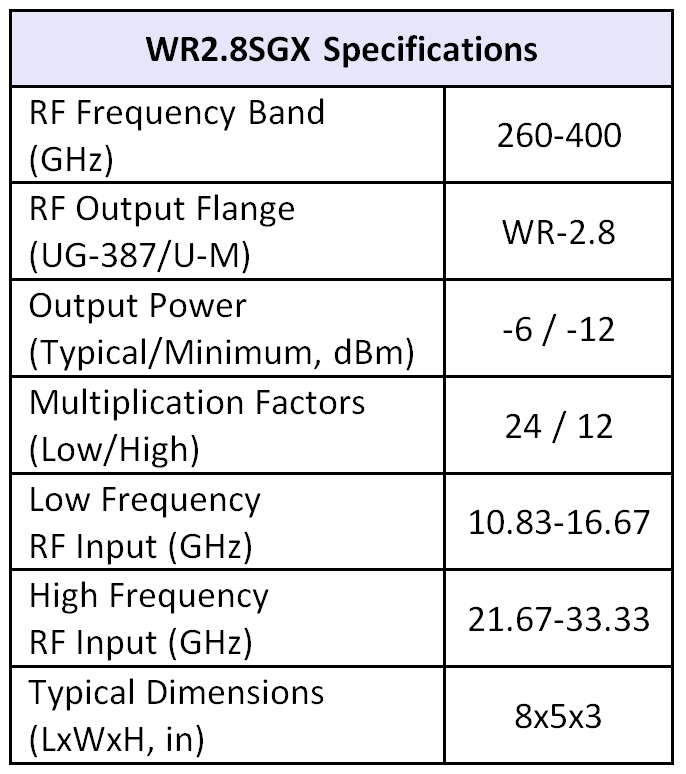 WR2.8SGX table