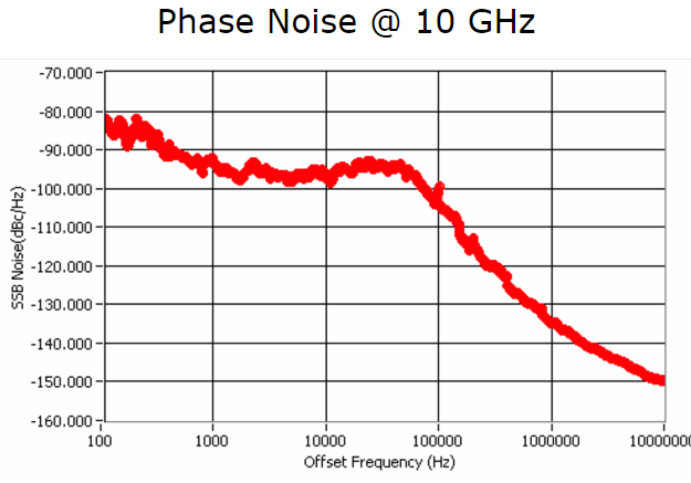 phase graph