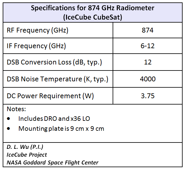 cubesat table  frequencies corrected